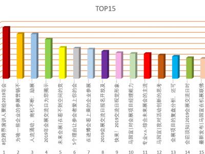 賽諾迅公眾號(hao)文章2019年TOP15排行(xing)榜